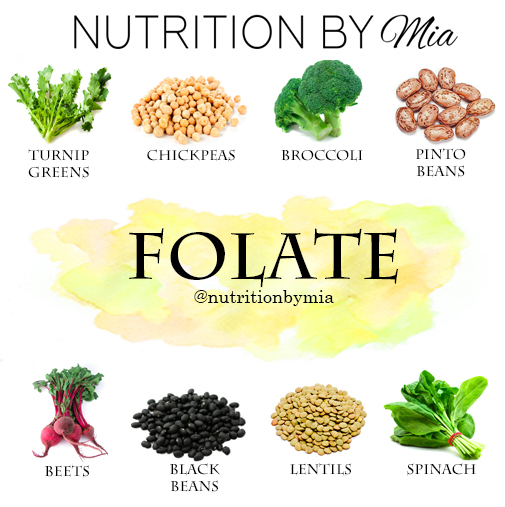 Image result for picture of folate