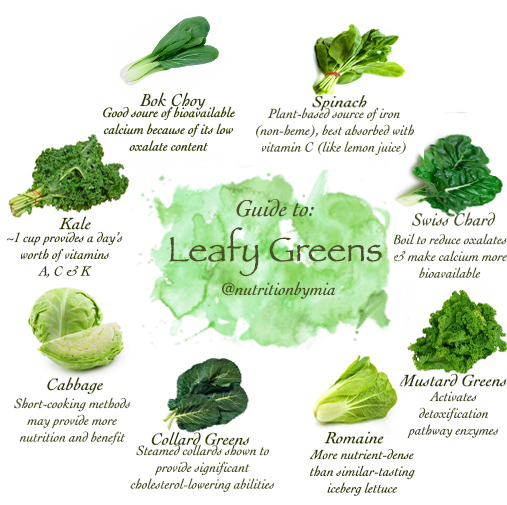Guide to: Leafy Greens